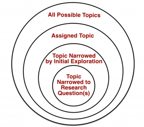Four circles decreasing in size within each other to depict how one moves from all possible topics to one narrowed down research topic