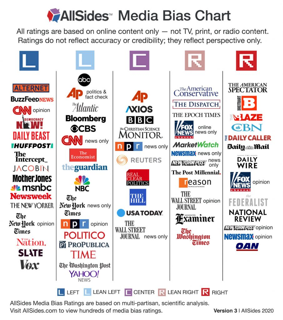 Media bias chart that depicts various media outlets with political leanings from left to center to right.