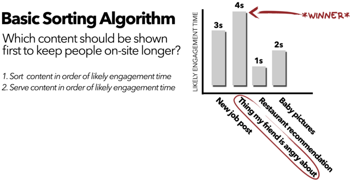 """A basic sorting algorithm will sort and serve content in order of likely engagement time. The highest engagement time in this graph is shown to be """"thing my friend is angry about"""""""