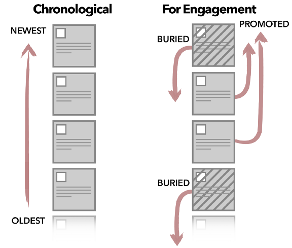 A chronological newsfeed shows you the newest posts first. A newsfeed based on engagement promotes and buries certain posts.