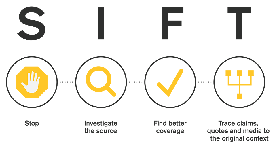 SIFT: Stop. Investigate the source. Find better coverage. Trace claims, quotes and media to the original context