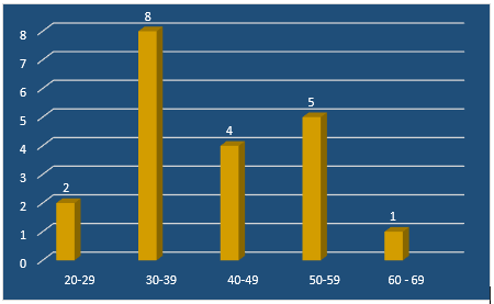 Figure5.1: Age distribution of the group of participants