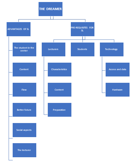 Figure 5.5: Dreamer: Themes and Subthemes