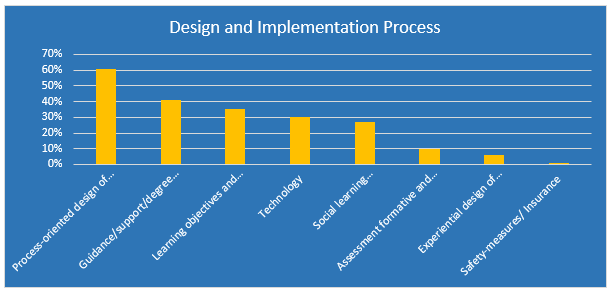 Figure 7.4: Design and Implementation Process Statements