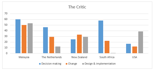 Figure 7.5: The Critic's Perspective