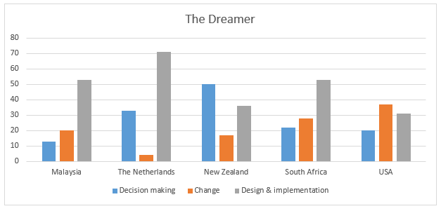 Figure 7.6: The Dreamers' Perspective