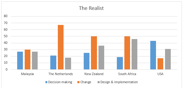 Figure 7.7: The Realists' Perspective