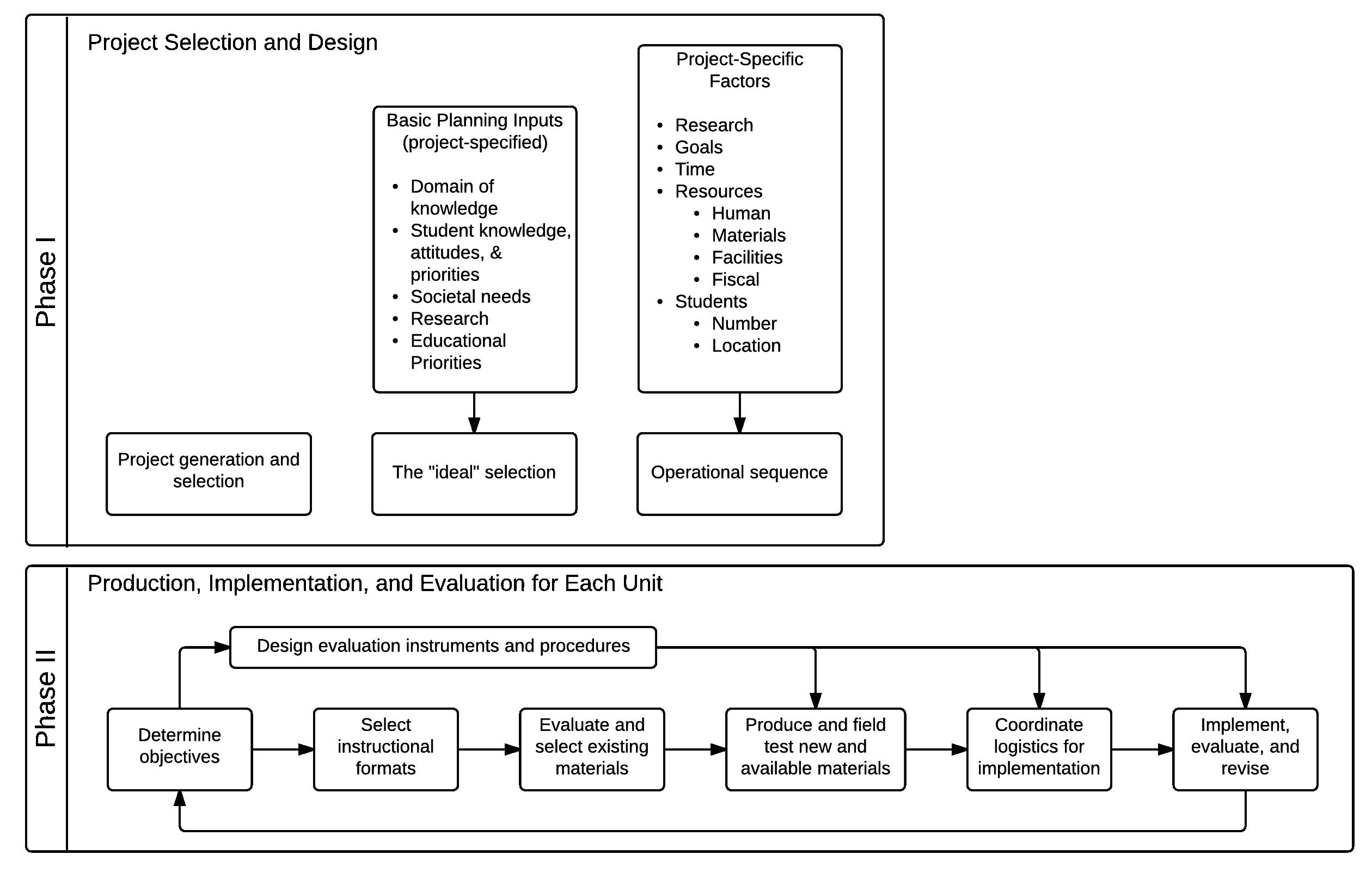 Instructional Design Models Foundations Of Learning And
