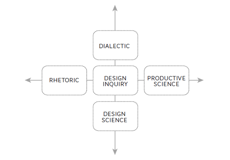 The Development Of Design Based Research Foundations Of Learning