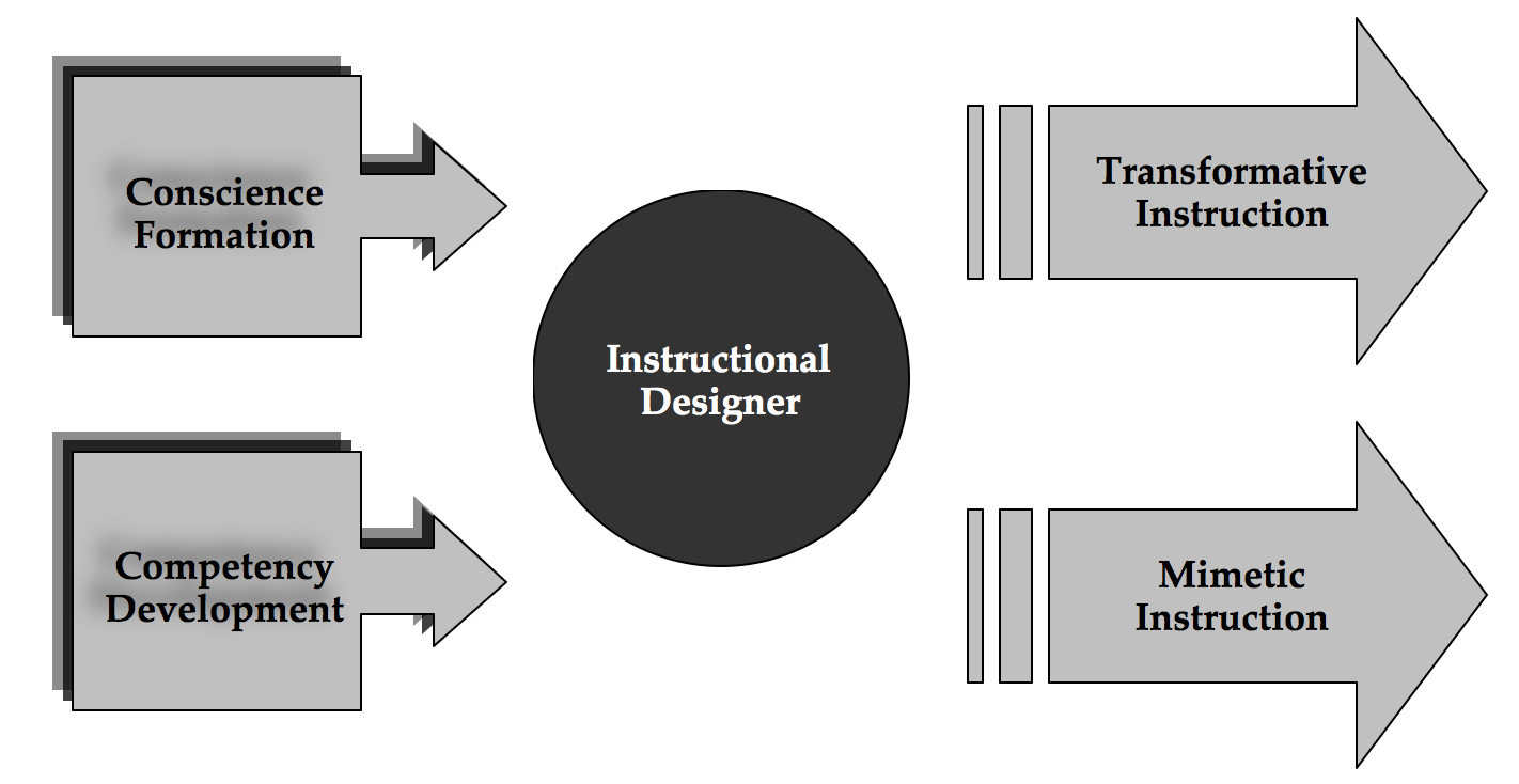 The Moral Dimensions Of Instructional Design Foundations Of Learning And Instructional Design Technology