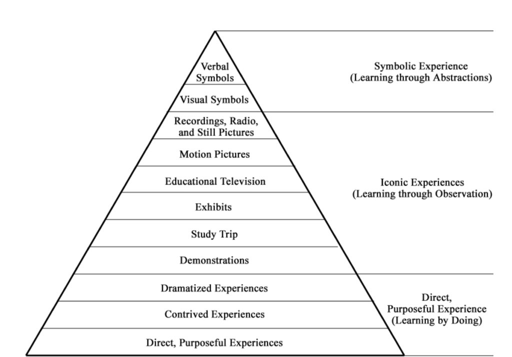 Edgar Dale And The Cone Of Experience Foundations Of Learning And Instructional Design Technology