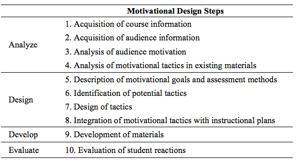 Motivation Theories And Instructional Design Foundations Of Learning And Instructional Design Technology