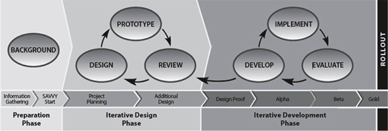 User Experience Design Foundations Of Learning And Instructional Design Technology