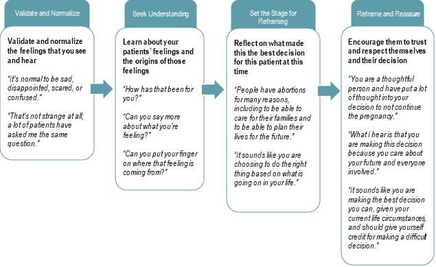 Flow chart about pregnancy counseling