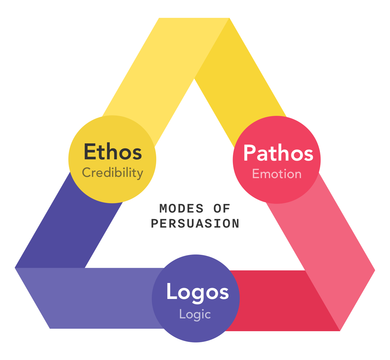 """triangle showing ethos (credibility), pathos (emotion), and logos (logic) with the title """"modes of persuasion"""" in the center"""