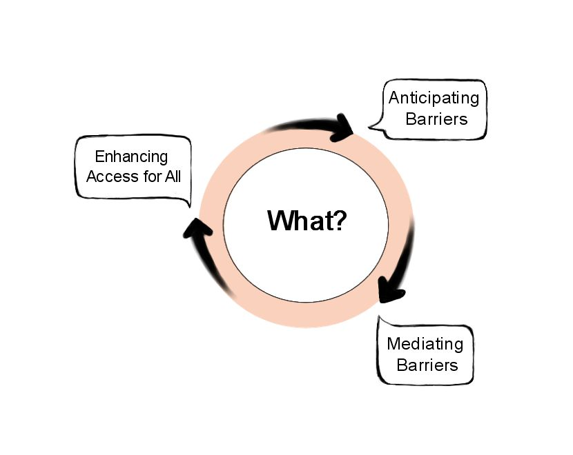Circle diagram of practicing Accessible Education beginning with anticipating barriers at the top arrow, mediating barriers at the right arrow, and enhancing access for all at the left arrow.