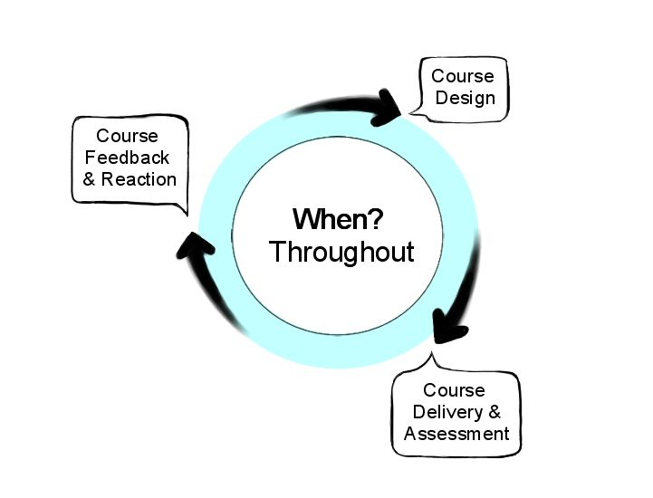 Circle diagram explaining when to apply Accessible Education principles: throughout and the cyclical process of course design influencing delivery and assessment influencing feedback and reaction which in turn impacts course design.