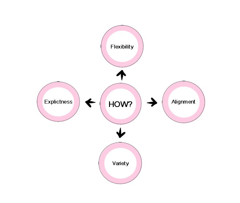 Circle diagram illustrating how we can advance accessible education: through the FAVE keywords (flexibility, alignment, variety, and explicitness)