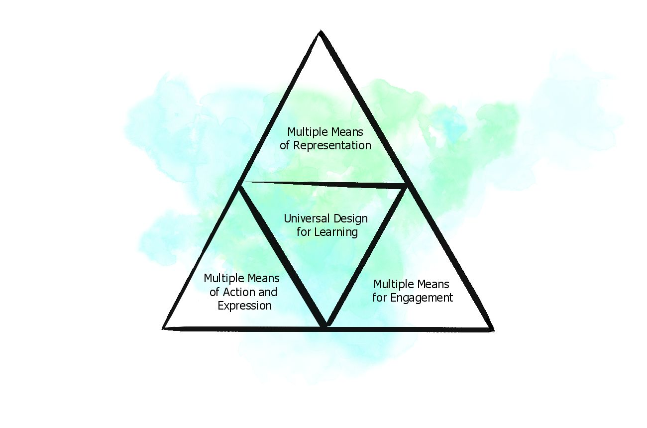 Triangle diagram of universal design for learning with multiple means of: representation, action and expression, and engagement