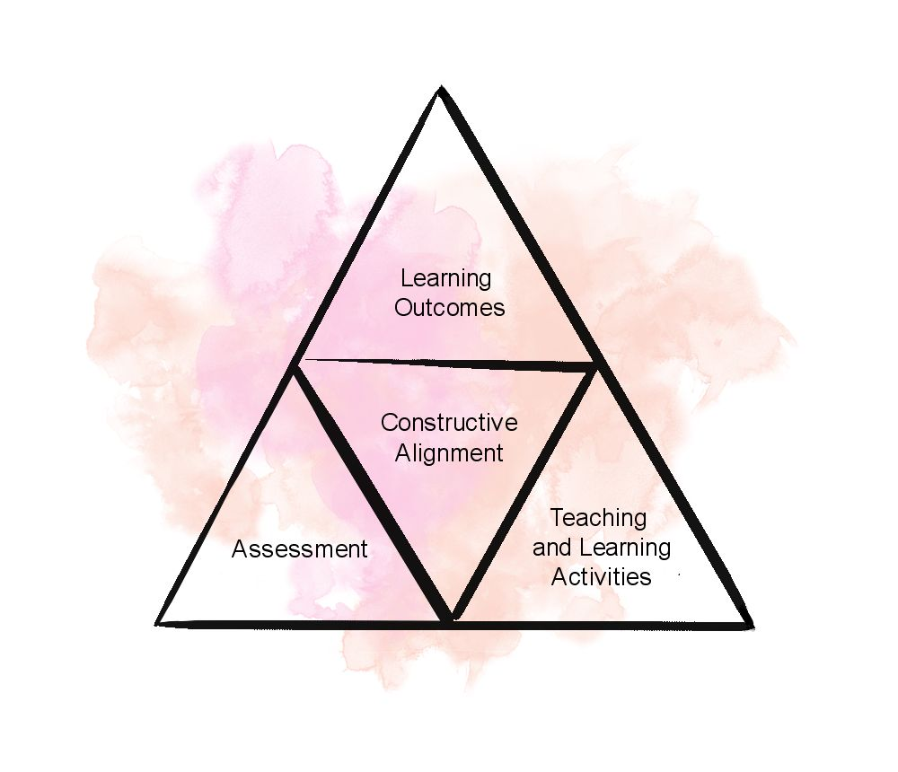 Triangle diagram illustrating the Constructive Alignment which is at the center of learning outcomes, teaching and learning activities, and assessments