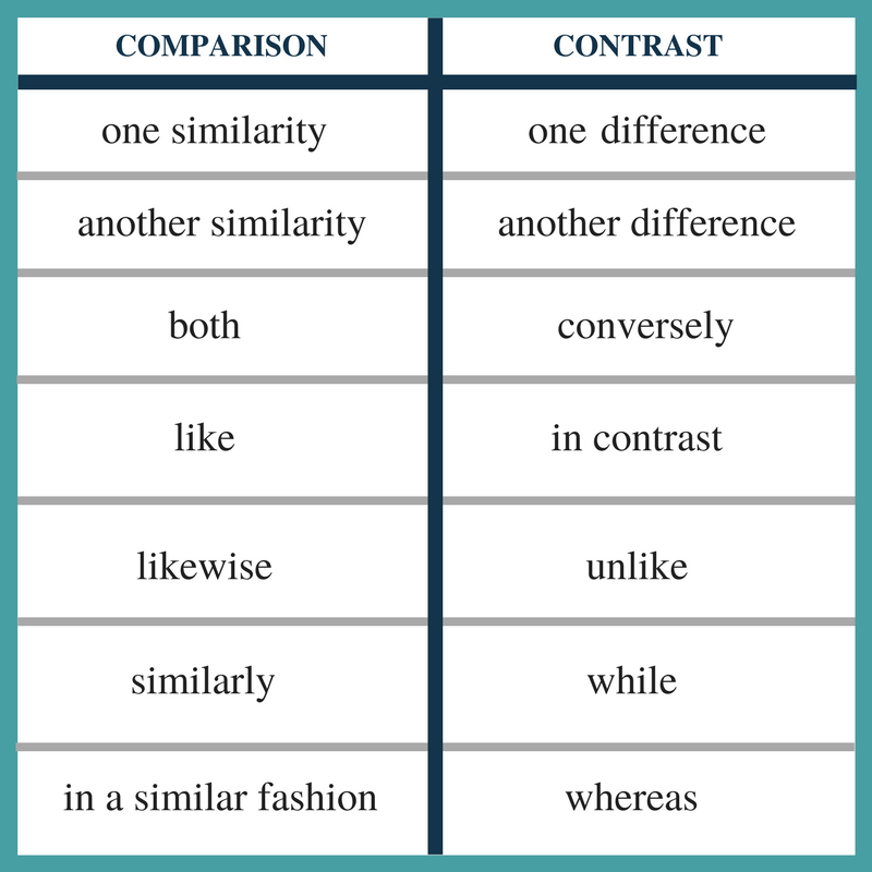 Can you use i in a compare and contrast essay