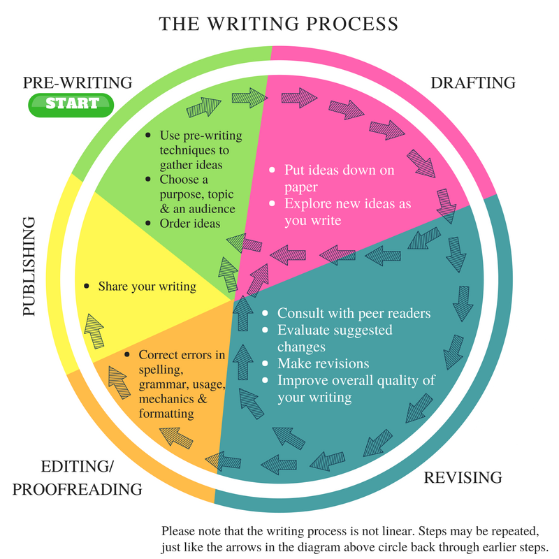 Premise Indicator Words: The Writing Process