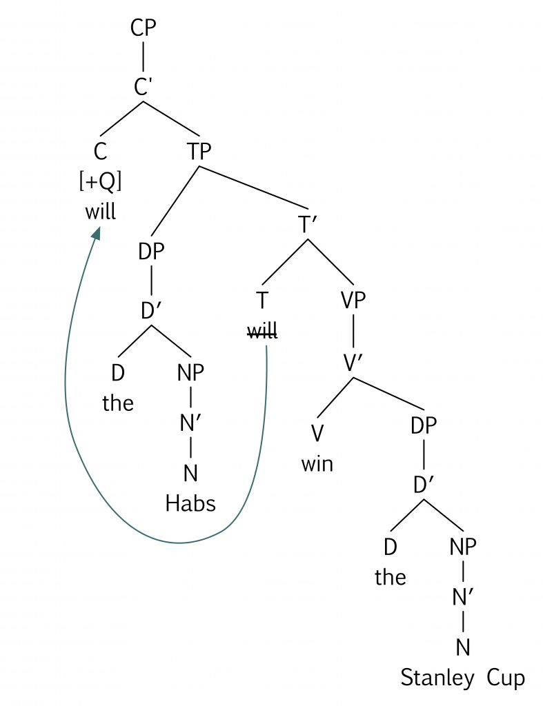 Keys essentials of linguistics which tree diagram correctly represents the question will the habs win the stanley cup ccuart Gallery