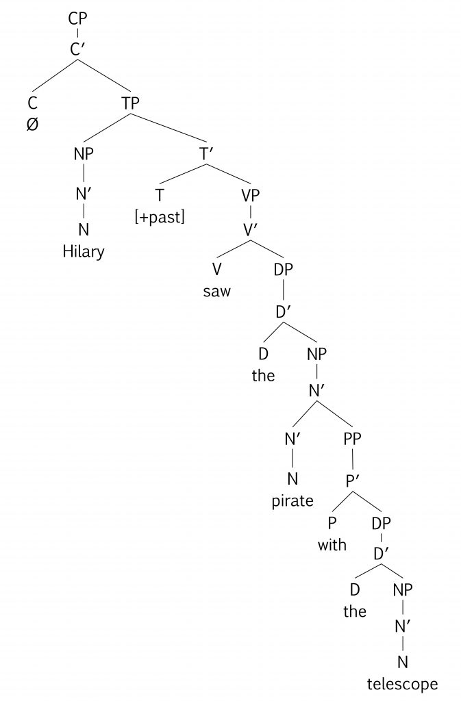 tree diagram: PP [with the telescope] is adjoined to N' headed by N [pirate]
