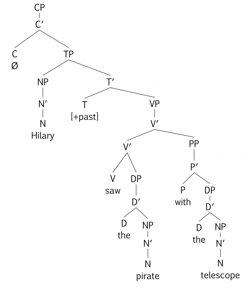 tree diagram: PP [with the telescope] is adjoined to V' headed by V [saw]