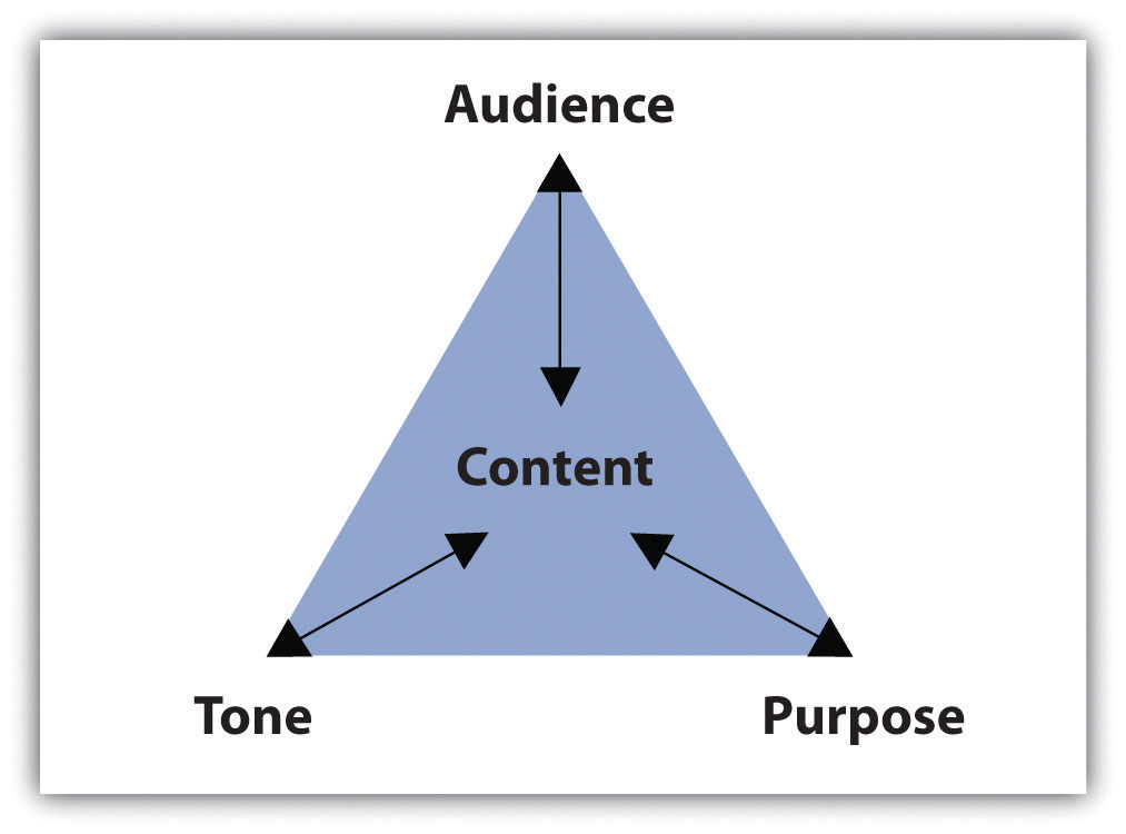 Purpose, Audience, Tone, and Content Triangle