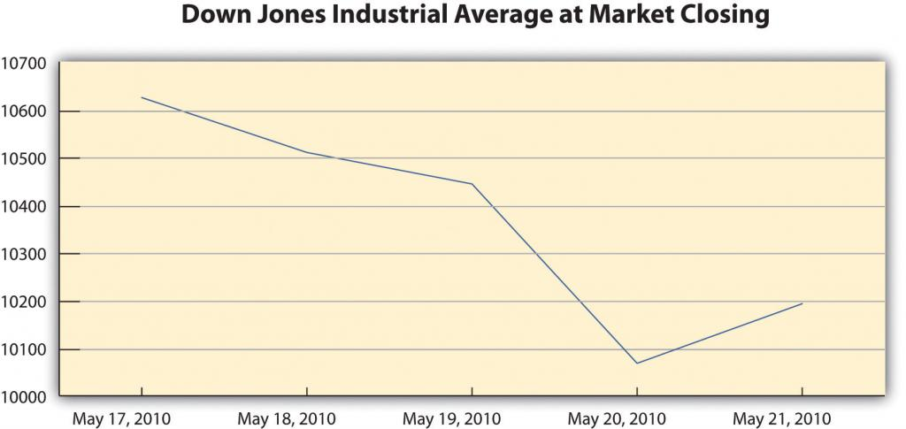 Down Jones Industrial Average at Market Closing went down significantly from May 17, 2010 to May 20, 2010, and then raised again at May 21, 2010
