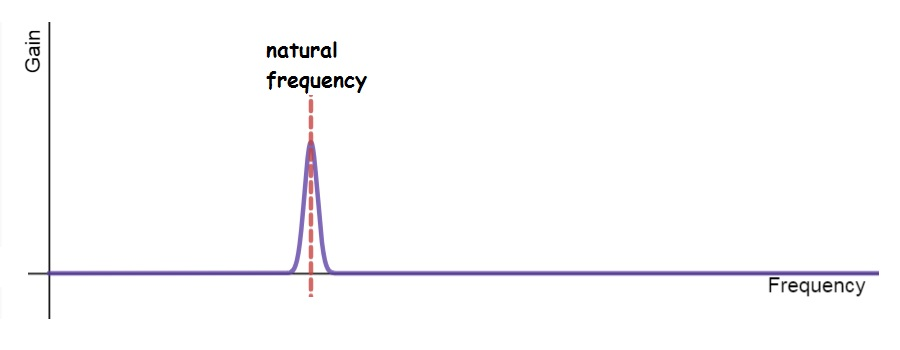 Natural frequency – Understanding Sound