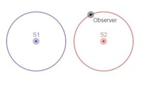Interference in two dimensions – Understanding Sound