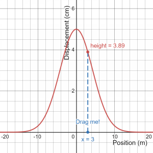 Graph shows that pulse has different heights at different locations.