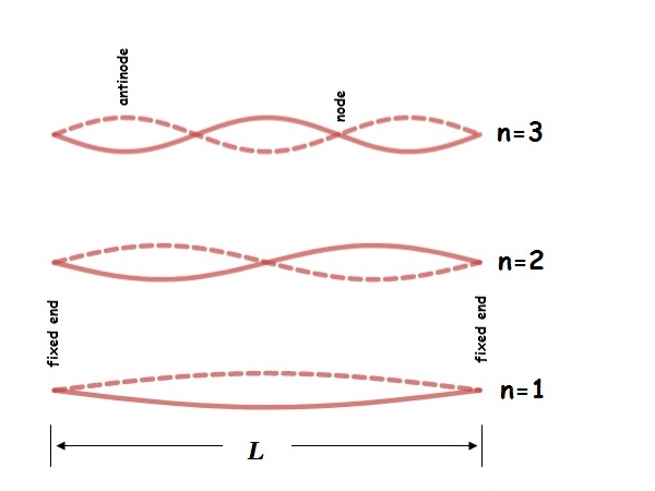 Standing waves on string
