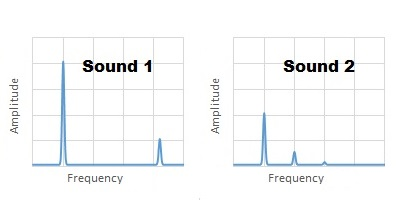 Sound 1's FFT has two peaks; Sound 2's FFT has three; the rightmost peak on both graphs is at the same horizontal location.