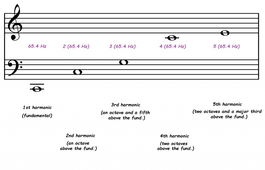 Musical staff shows first five harmonics of C2, with musical intervals and frequencies