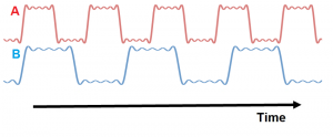 Time domain graph of two vibrations with identical spectral content