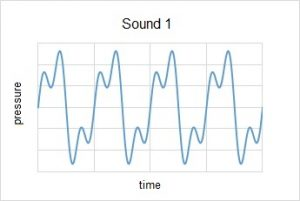 Four full cycles of a complex waveform about 6 units tall