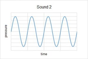 Four complete cycles of a sine wave about 4 units tall